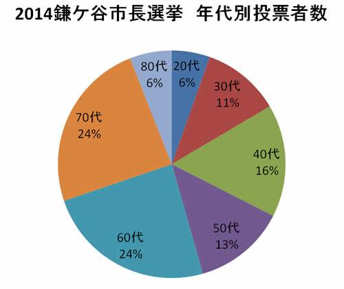 投票者32,154名の年代別割合