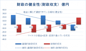 財政の健全性 (億円)