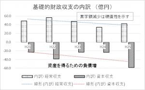 財政収支の内訳(億円)