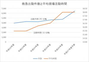 件数平均現場活動時間グラフ
