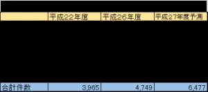 201512活動時間表