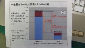 エネルギーコストは25%へ。管理ノウハウが確立しているようだ
