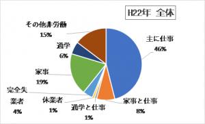 H22年国勢調査より 鎌ケ谷市全体